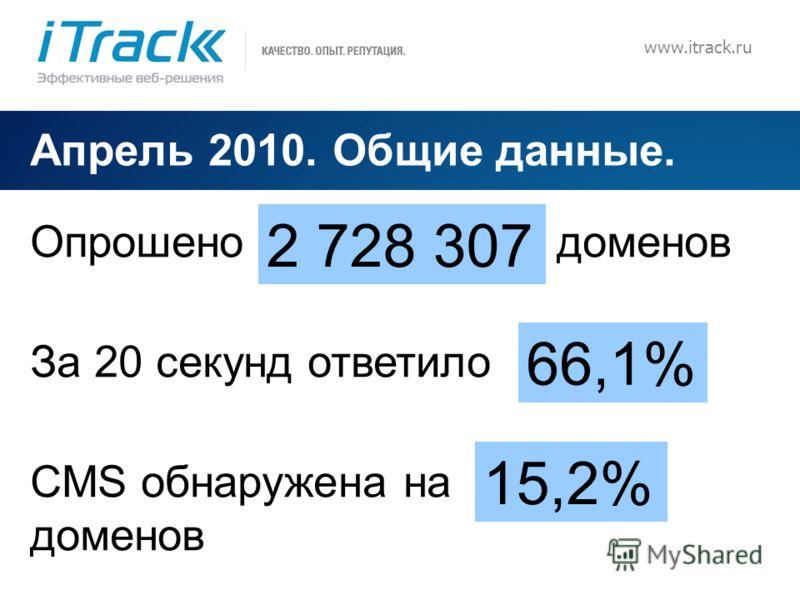 5 www.itrack.ru Апрель 2010. Общие данные. Опрошено доменов За 20 секунд ответило CMS обнаружена на доменов 2 728 307 66,1% 15,2%