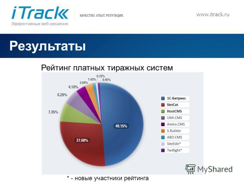 8 www.itrack.ru Результаты Рейтинг платных тиражных систем * - новые участники рейтинга