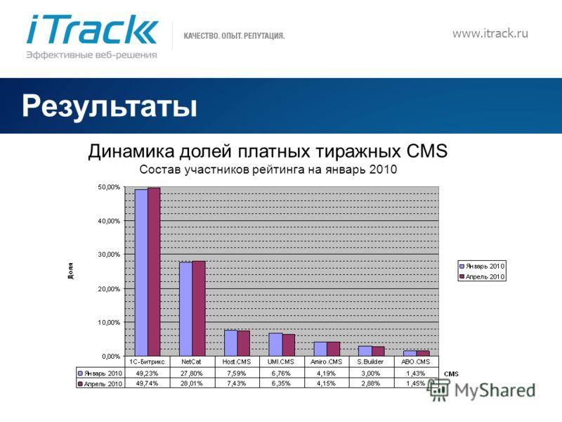 9 Результаты Динамика долей платных тиражных CMS Состав участников рейтинга на январь 2010 www.itrack.ru