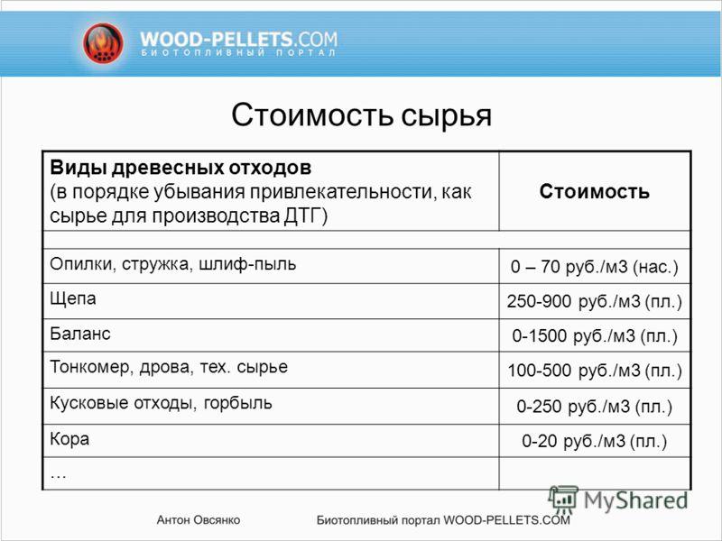 Стоимость сырья Виды древесных отходов (в порядке убывания привлекательности, как сырье для производства ДТГ) Стоимость Опилки, стружка, шлиф-пыль 0 – 70 руб./м3 (нас.) Щепа 250-900 руб./м3 (пл.) Баланс 0-1500 руб./м3 (пл.) Тонкомер, дрова, тех. сырь