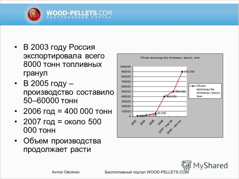 В 2003 году Россия экспортировала всего 8000 тонн топливных гранул В 2005 году – производство составило 50–60000 тонн 2006 год = 400 000 тонн 2007 год = около 500 000 тонн Объем производства продолжает расти