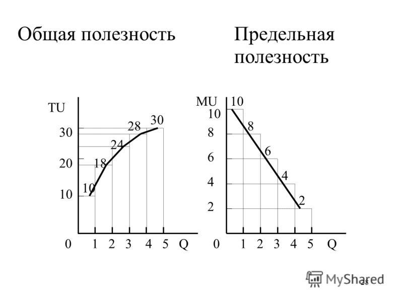 28 Общая полезность Предельная полезность TU MU QQ0 1 2 3 4 5 10 20 30 10 30 24 28 18 2 4 6 8 10 8 6 4 2