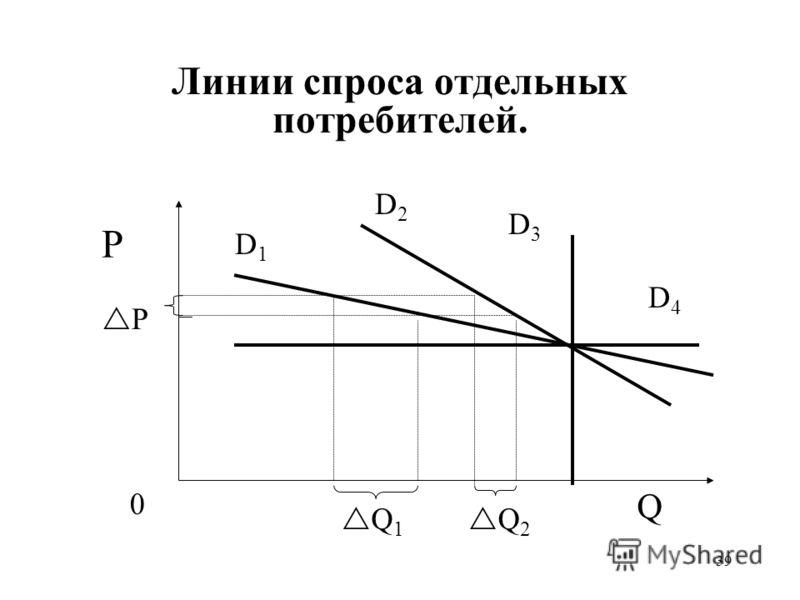 39 Линии спроса отдельных потребителей. P P Q D1D1 Q 1 0 Q 2 D3D3 D2D2 D4D4