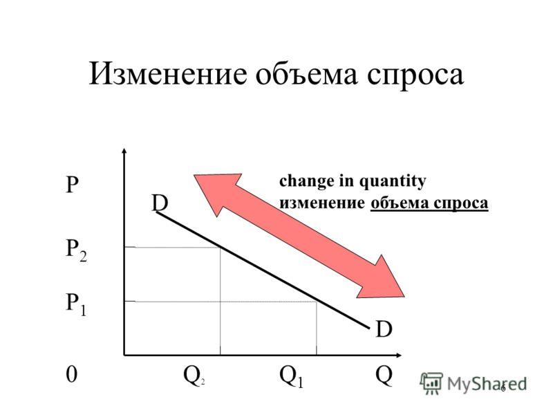 6 Изменение объема спроса P P2P2 P1P1 0QQ2Q2 Q1Q1 D D change in quantity изменение объема спроса