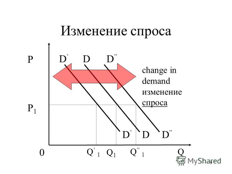 9 Изменение спроса P P1P1 0 QQ 1 Q1Q1 D D D D D D change in demand изменение спроса