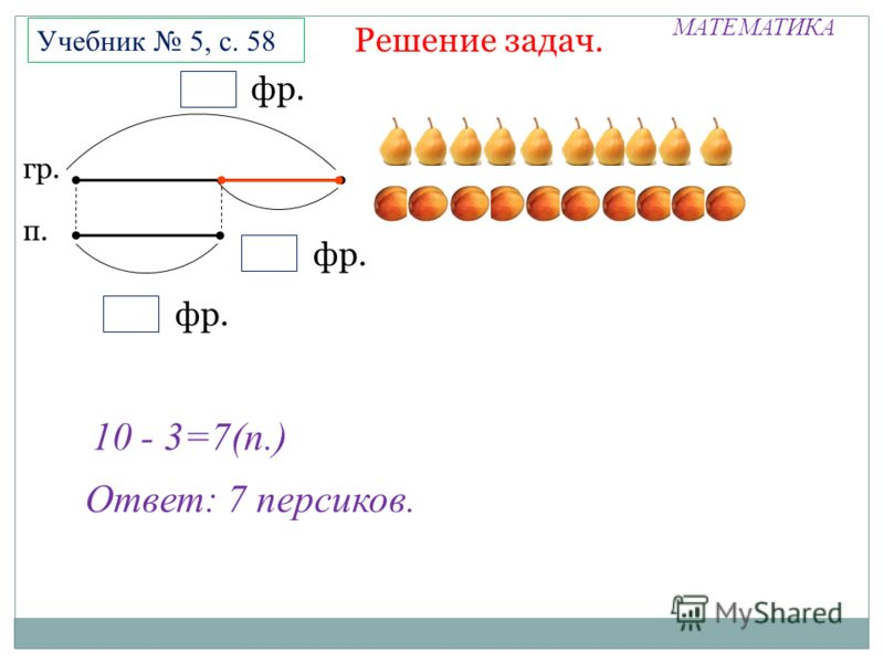 МАТЕМАТИКА Решение задач. Учебник 5, с. 58 10 - 3=7(п.) Ответ: 7 персиков. фр. гр. п. фр. П П
