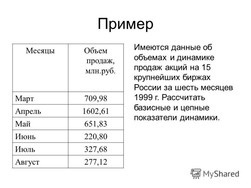 Пример МесяцыОбъем продаж, млн.руб. Март709,98 Апрель1602,61 Май651,83 Июнь220,80 Июль327,68 Август277,12 Имеются данные об объемах и динамике продаж акций на 15 крупнейших биржах России за шесть месяцев 1999 г. Рассчитать базисные и цепные показател