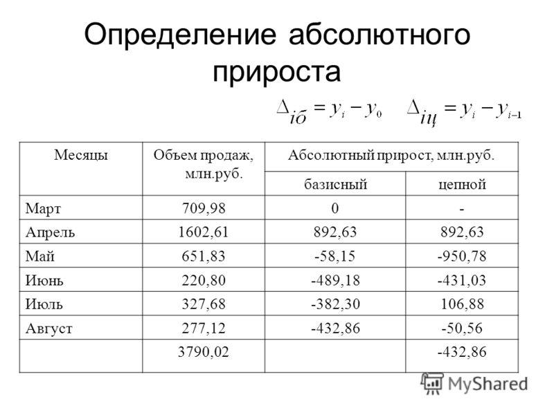 Определение абсолютного прироста МесяцыОбъем продаж, млн.руб. Абсолютный прирост, млн.руб. базисныйцепной Март709,980- Апрель1602,61892,63 Май651,83-58,15-950,78 Июнь220,80-489,18-431,03 Июль327,68-382,30106,88 Август277,12-432,86-50,56 3790,02-432,8