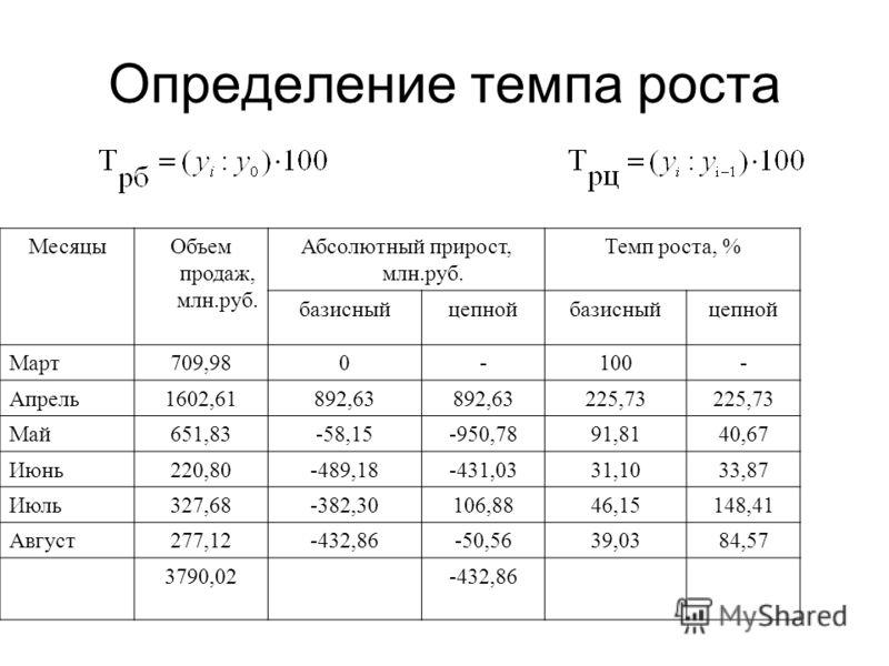 Определение темпа роста МесяцыОбъем продаж, млн.руб. Абсолютный прирост, млн.руб. Темп роста, % базисныйцепнойбазисныйцепной Март709,980-100- Апрель1602,61892,63 225,73 Май651,83-58,15-950,7891,8140,67 Июнь220,80-489,18-431,0331,1033,87 Июль327,68-38
