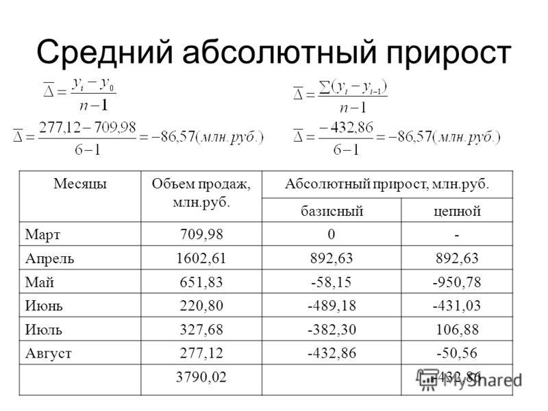 Средний абсолютный прирост МесяцыОбъем продаж, млн.руб. Абсолютный прирост, млн.руб. базисныйцепной Март709,980- Апрель1602,61892,63 Май651,83-58,15-950,78 Июнь220,80-489,18-431,03 Июль327,68-382,30106,88 Август277,12-432,86-50,56 3790,02-432,86