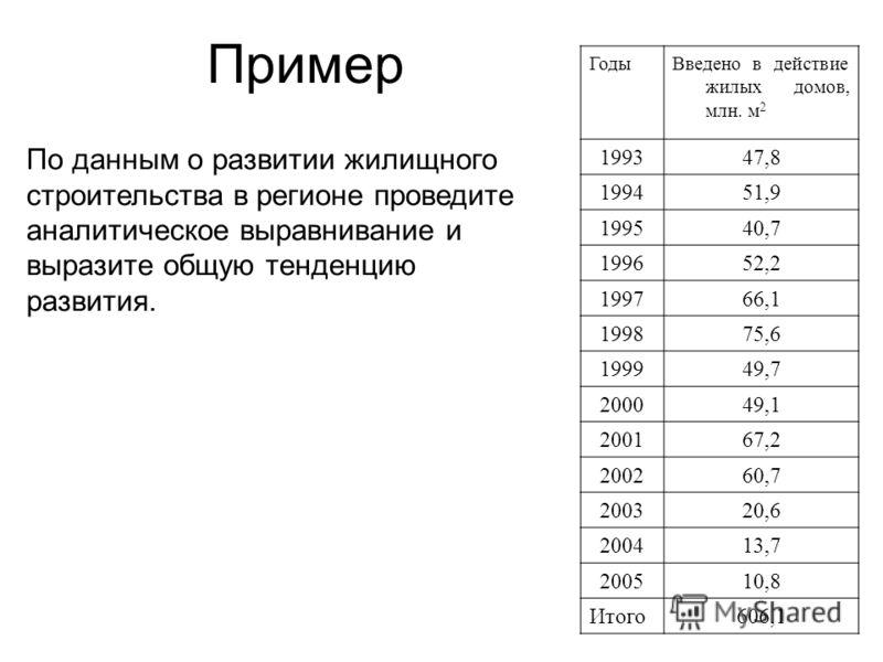 Пример ГодыВведено в действие жилых домов, млн. м 2 199347,8 199451,9 199540,7 199652,2 199766,1 199875,6 199949,7 200049,1 200167,2 200260,7 200320,6 200413,7 200510,8 Итого606,1 По данным о развитии жилищного строительства в регионе проведите анали