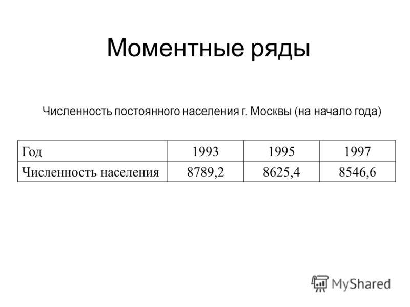 Численность постоянного населения г. Москвы (на начало года) Год199319951997 Численность населения8789,28625,48546,6 Моментные ряды