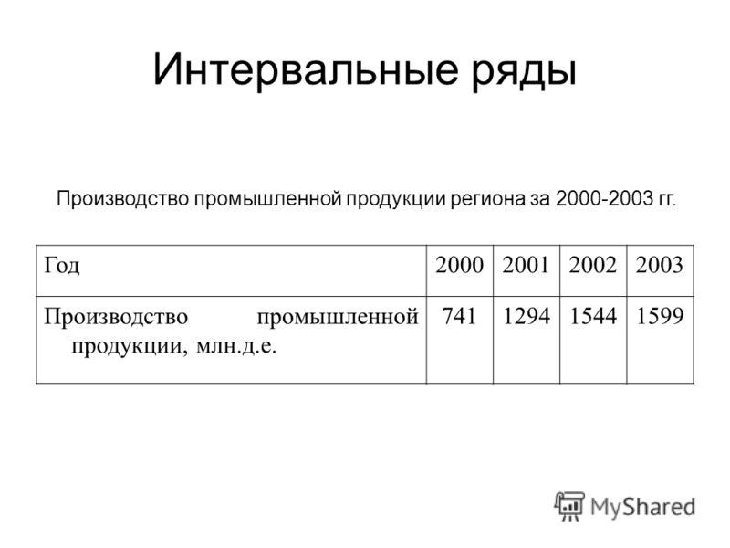 Интервальные ряды Производство промышленной продукции региона за 2000-2003 гг. Год2000200120022003 Производство промышленной продукции, млн.д.е. 741129415441599