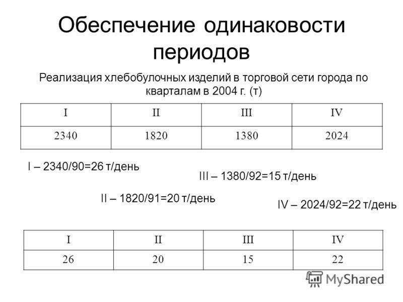 Обеспечение одинаковости периодов IIIIIIIV 2340182013802024 Реализация хлебобулочных изделий в торговой сети города по кварталам в 2004 г. (т) IIIIIIIV 26201522 I – 2340/90=26 т/день II – 1820/91=20 т/день III – 1380/92=15 т/день IV – 2024/92=22 т/де