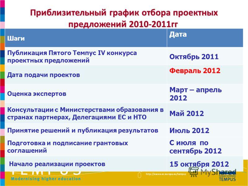 http://eacea.ec.europa.eu/tempus Приблизительный график отбора проектных предложений 2010-2011гг Приблизительный график отбора проектных предложений 2010-2011гг Шаги Дата Публикация Пятого Темпус IV конкурса проектных предложений Октябрь 2011 Дата по