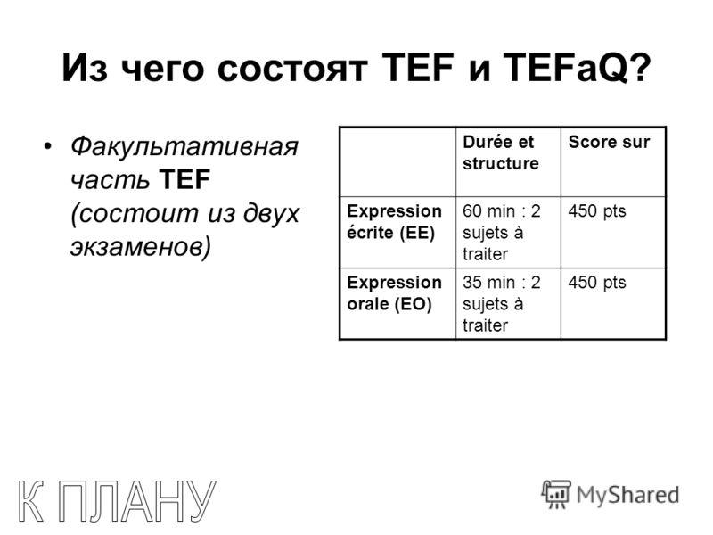 Из чего состоят TEF и TEFaQ? Факультативная часть TEF (состоит из двух экзаменов) Durée et structure Score sur Expression écrite (EE) 60 min : 2 sujets à traiter 450 pts Expression orale (EO) 35 min : 2 sujets à traiter 450 pts