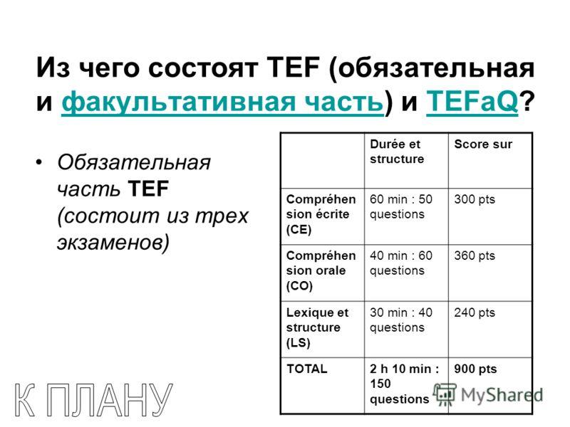 Из чего состоят TEF (обязательная и факультативная часть) и TEFaQ?факультативная частьTEFaQ Обязательная часть TEF (состоит из трех экзаменов) Durée et structure Score sur Compréhen sion écrite (CE) 60 min : 50 questions 300 pts Compréhen sion orale