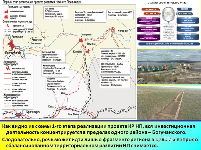 Как видно из схемы 1-го этапа реализации проекта КР НП, вся инвестиционная деятельность концентрируется в пределах одного района – Богучанского. Следовательно, речь может идти лишь о фрагменте региона в целом и вопрос о сбалансированном территориальн