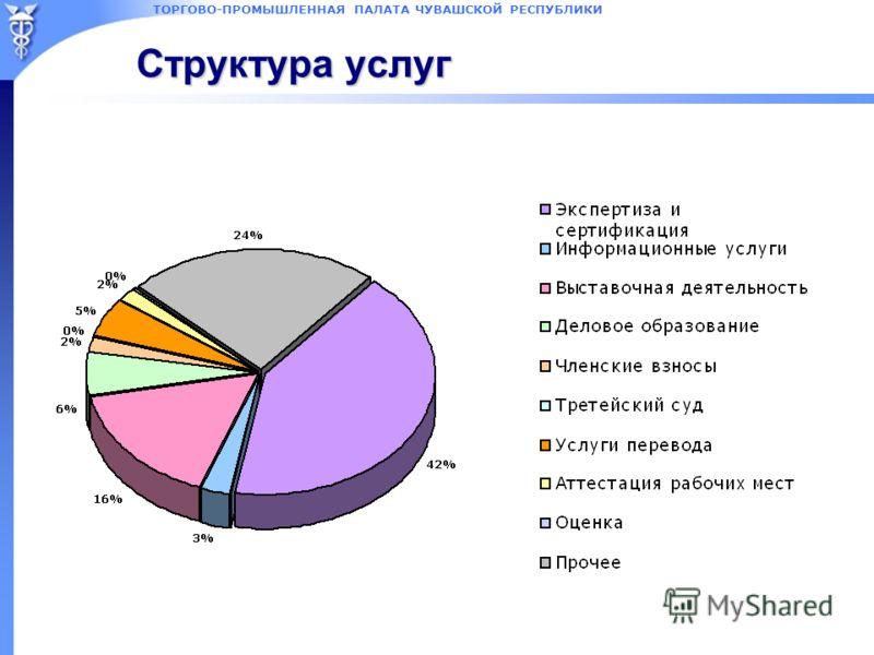ТОРГОВО-ПРОМЫШЛЕННАЯ ПАЛАТА ЧУВАШСКОЙ РЕСПУБЛИКИ Структура услуг