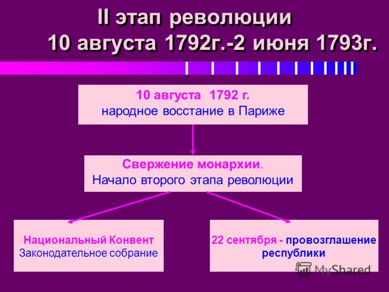 II этап революции 10 августа 1792г.-2 июня 1793г. Свержение монархии. Начало второго этапа революции 22 сентября - провозглашение республики Национальный Конвент Законодательное собрание 10 августа 1792 г. народное восстание в Париже