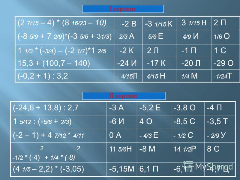 (2 7/15 – 4) * (8 16/23 – 10) -2 В - 3 1/15 К 3 1/15 Н 2 П (-8 5/9 + 7 2/9 )*(-3 5/6 + 3 1/3 ) 2/3 А 5/6 Е 4/9 И 1/6 О 1 1/3 * (- 3/4 ) – (-2 1/7 )*1 2/5 -2 К 2 Л -1 П1 С 15,3 + (100,7 – 140)-24 И -17 К -20 Л-29 О (-0,2 + 1) : 3,2 - 4/15 Л 4/15 Н 1/4