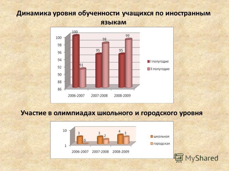 Динамика уровня обученности учащихся по иностранным языкам Участие в олимпиадах школьного и городского уровня