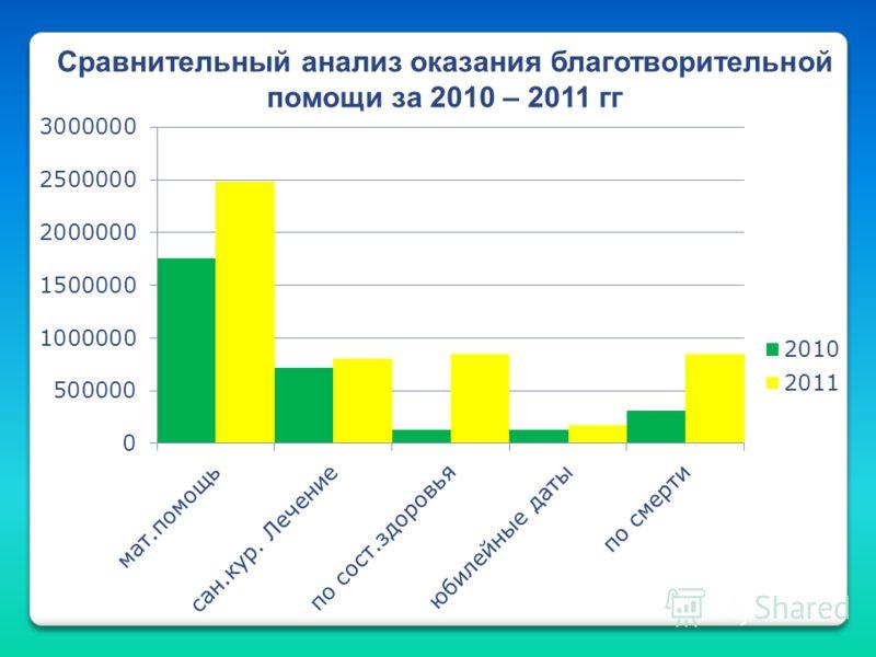 Сравнительный анализ оказания благотворительной помощи за 2010 – 2011 гг
