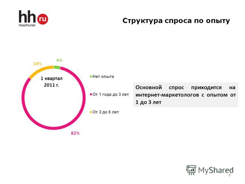 Структура спроса по опыту 7 1 квартал 2011 г. Основной спрос приходится на интернет-маркетологов с опытом от 1 до 3 лет