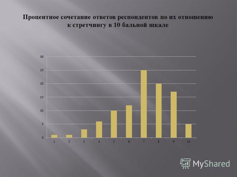 Процентное сочетание ответов респондентов по их отношению к стретчингу в 10 бальной шкале