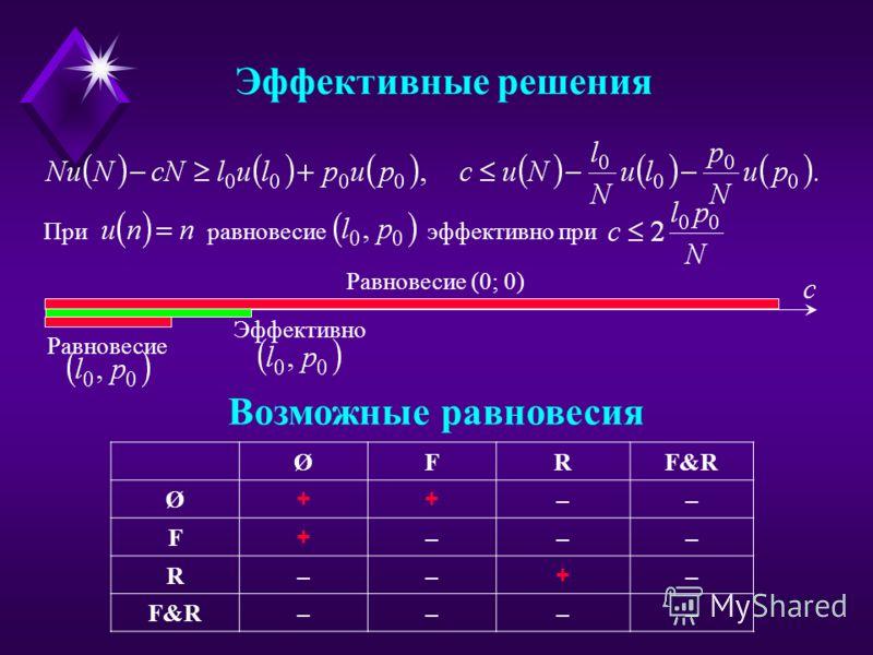 При равновесие эффективно при Возможные равновесия Эффективные решения Равновесие (0; 0) Равновесие Эффективно ØFRF&R Ø ++ –– F + ––– R–– + – ––––