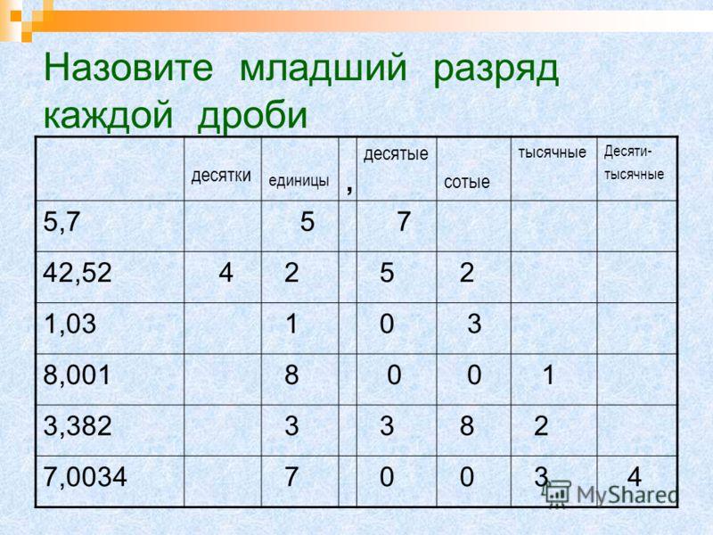 Запишите данные числа в таблицу разрядов. десятки единицы, десятые сотые тысячные десяти- тысячные 5,7 42,52 1,03 8,001 3,382 7,0034