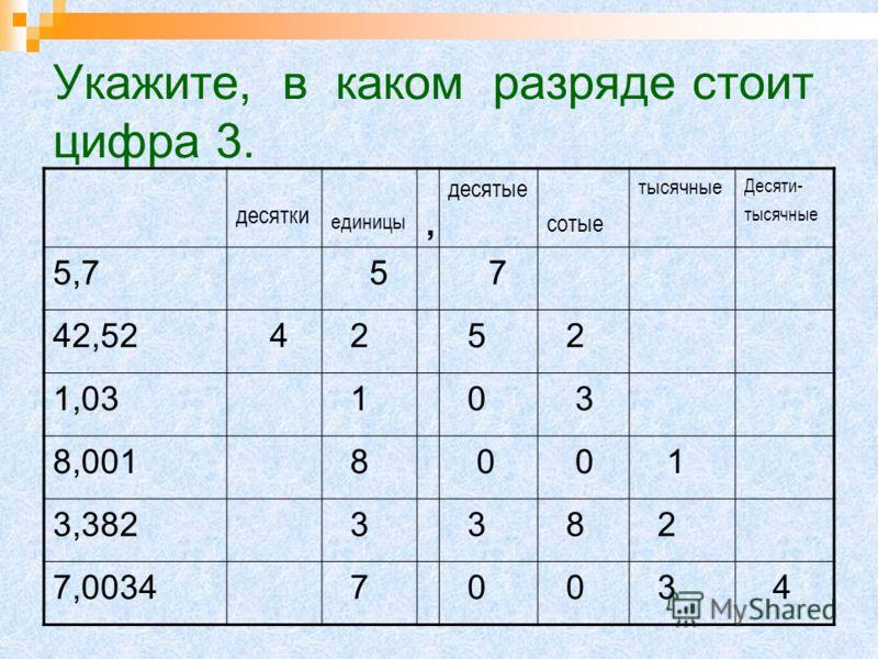 Назовите младший разряд каждой дроби десятки единицы, десятые сотые тысячные Десяти- тысячные 5,7 5 7 42,52 4 2 5 2 1,03 1 0 3 8,001 8 0 0 1 3,382 3 3 8 2 7,0034 7 0 0 3 4