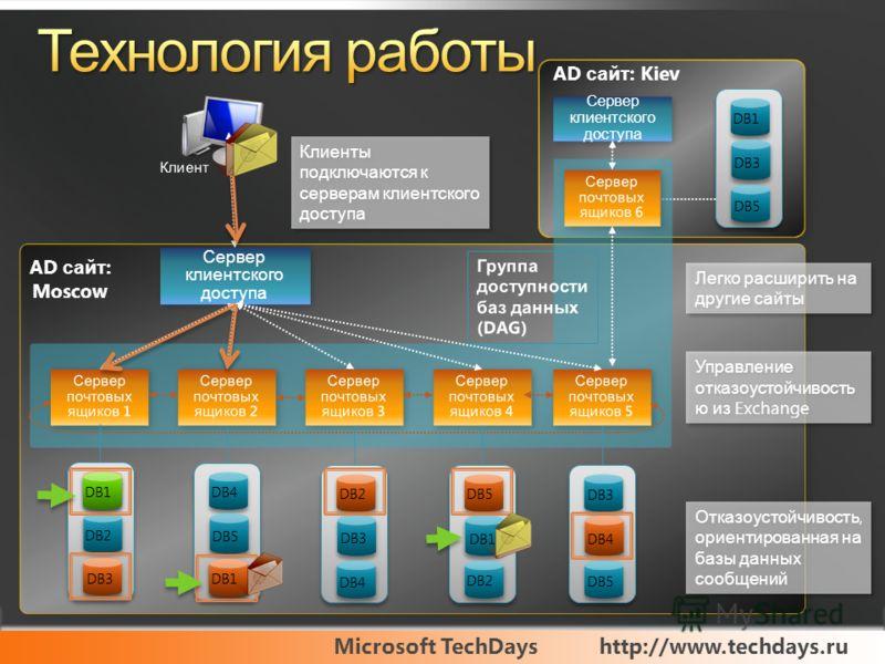 Microsoft TechDayshttp://www.techdays.ru Сервер клиентского доступа AD сайт : Kiev Сервер клиентского доступа Клиенты подключаются к серверам клиентского доступа DB2 DB3 DB1 DB4 DB5 DB1 DB2 DB3 DB4 DB5 DB1 DB2 DB3 DB4 DB5 DB1 DB3 DB5 DB1 AD сайт : Mo