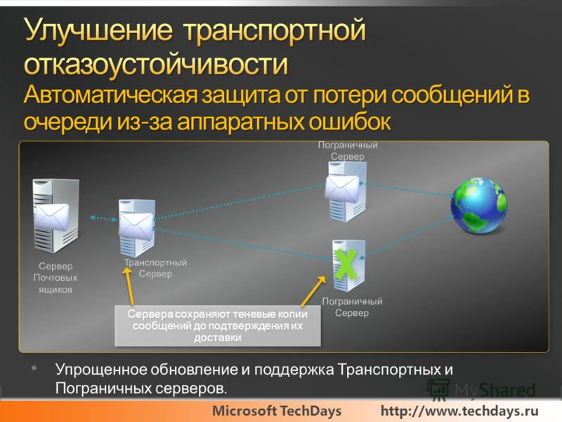 Microsoft TechDayshttp://www.techdays.ru Сервера сохраняют теневые копии сообщений до подтверждения их доставки