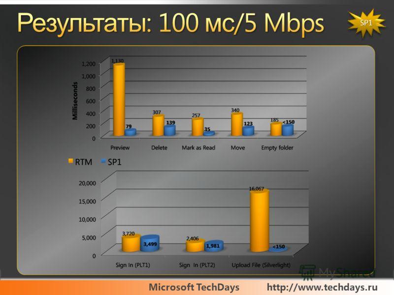 Microsoft TechDayshttp://www.techdays.ru SP1SP1