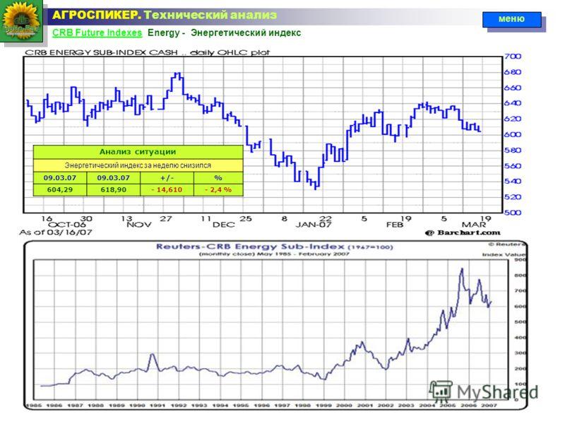 CRB Future IndexesCRB Future Indexes Energy - Энергетический индекс АГРОСПИКЕР. Технический анализ меню Анализ ситуации Энергетический индекс за неделю снизился 09.03.07 +/-% 604,29618,90- 14,610- 2,4 %