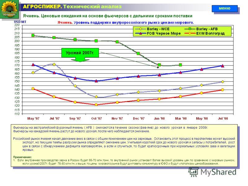 Ячмень. Ценовые ожидания на основе фьючерсов с дальними сроками поставки АГРОСПИКЕР. Технический анализ меню Урожай 2007г. Фьючерсы на австралийский фуражный ячмень ( AFB ) снижаются в течение сезона (фев-янв) до нового урожая в январе 2008г. Фьючерс