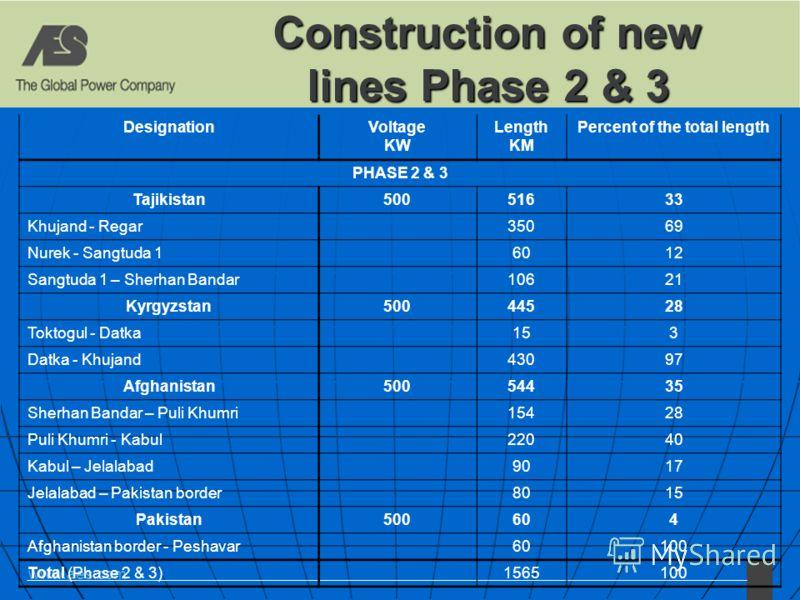 www.aes.com Construction of new lines Phase 2 & 3 DesignationVoltage KW Length KM Percent of the total length PHASE 2 & 3 Tajikistan50051633 Khujand - Regar 35069 Nurek - Sangtuda 1 6012 Sangtuda 1 – Sherhan Bandar 10621 Kyrgyzstan50044528 Toktogul -