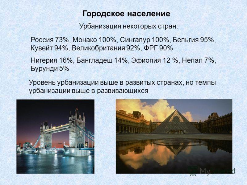 Городское население Урбанизация некоторых стран: Россия 73%, Монако 100%, Сингапур 100%, Бельгия 95%, Кувейт 94%, Великобритания 92%, ФРГ 90% Нигерия 16%, Бангладеш 14%, Эфиопия 12 %, Непал 7%, Бурунди 5% Уровень урбанизации выше в развитых странах,