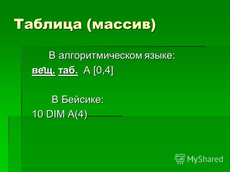 Таблица (массив) В алгоритмическом языке: В алгоритмическом языке: вещ. таб. А [0,4] вещ. таб. А [0,4] В Бейсике: В Бейсике: 10 DIM A(4) 10 DIM A(4)