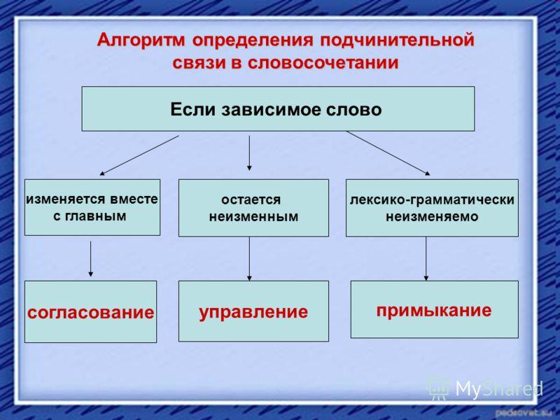 Алгоритм определения подчинительной связи в словосочетании Если зависимое слово изменяется вместе с главным остается неизменным лексико-грамматически неизменяемо согласование управление примыкание