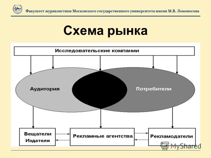 Схема рынка