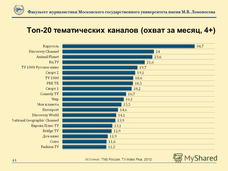 Топ-20 тематических каналов (охват за месяц, 4+) 41 Источник: TNS Россия, TV Index Plus, 2012