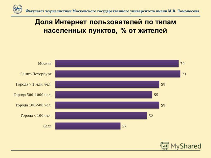 Доля Интернет пользователей по типам населенных пунктов, % от жителей