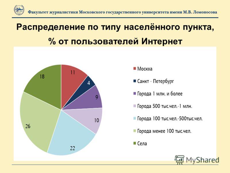 Распределение по типу населённого пункта, % от пользователей Интернет