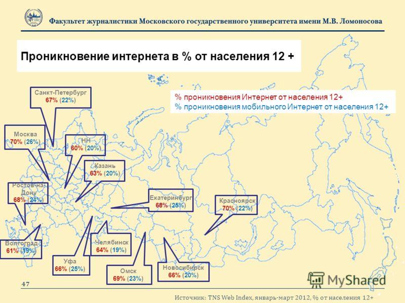 Москва 70% (26%) Санкт-Петербург 67% (22%) Екатеринбург 68% (25%) Новосибирск 66% (20%) Красноярск 70% (22%) Омск 69% (23%) Ростов-на- Дону 68% (24%) Уфа 66% (25%) Челябинск 64% (19%) Казань 63% (20%) Волгоград 61% (19%) НН 60% (20%) Проникновение ин