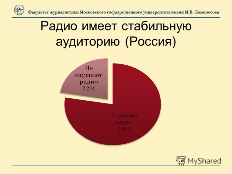 Радио имеет стабильную аудиторию (Россия)
