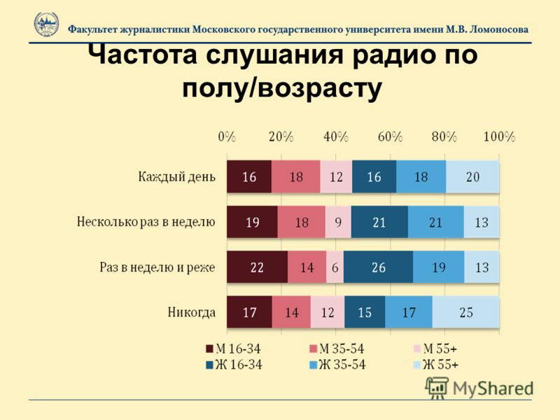 Частота слушания радио по полу/возрасту