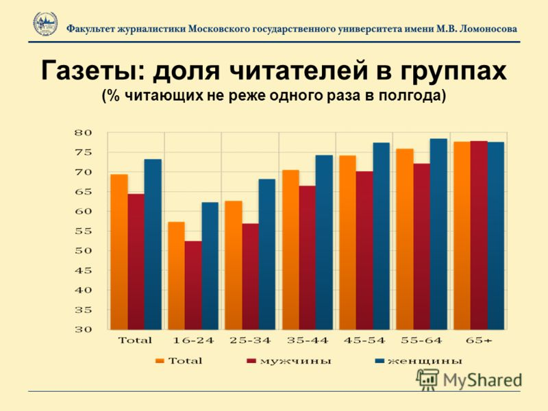 Газеты: доля читателей в группах (% читающих не реже одного раза в полгода)