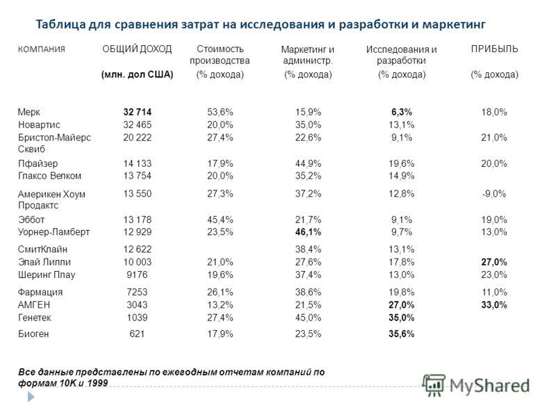 КОМПАНИЯ ОБЩИЙ ДОХОДСтоимость производства Маркетинг и администр. Исследования и разработки ПРИБЫЛЬ (млн. дол США)(% дохода) Мерк32 71453,6%15,9%6,3%18,0% Новартис32 46520,0%35,0%13,1% Бристол-Майерс Сквиб 20 22227,4%22,6%9,1%21,0% Пфайзер14 13317,9%